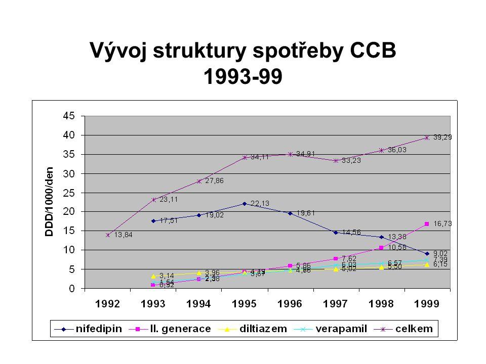 Vývoj struktury spotřeby CCB 1993-99
