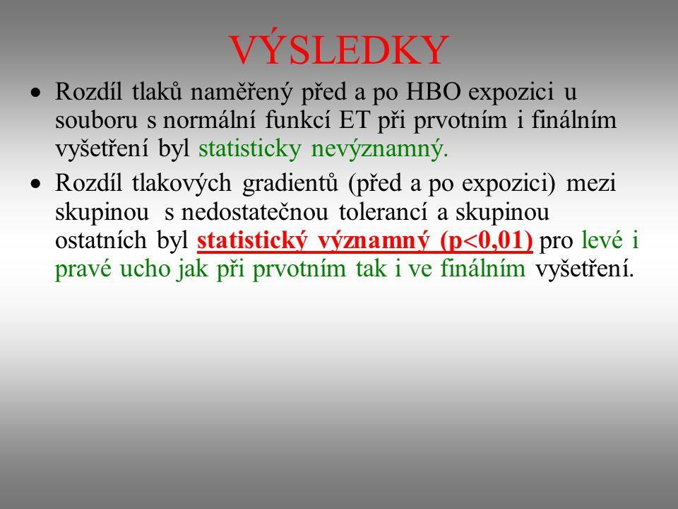 VÝSLEDKY Rozdíl tlaků naměřený před a po HBO expozici u souboru s normální funkcí ET při prvotním i finálním vyšetření byl statisticky nevýznamný.