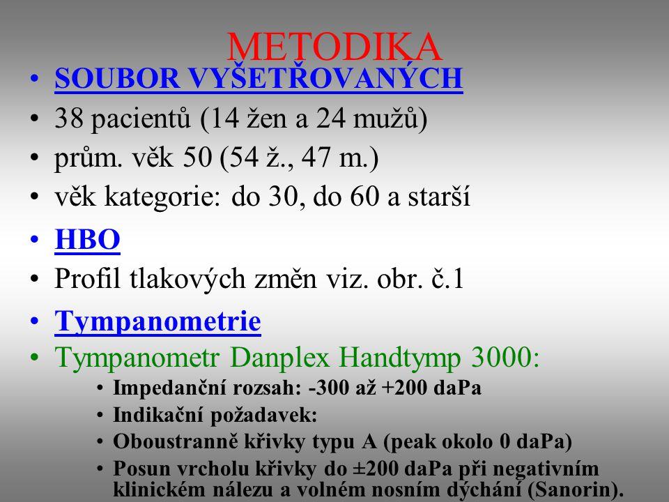 METODIKA SOUBOR VYŠETŘOVANÝCH 38 pacientů (14 žen a 24 mužů)