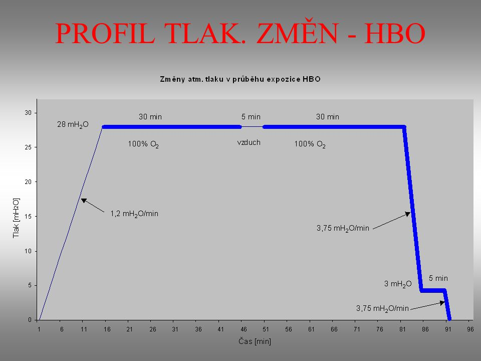 PROFIL TLAK. ZMĚN - HBO