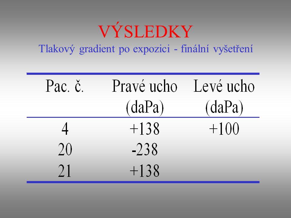 VÝSLEDKY Tlakový gradient po expozici - finální vyšetření