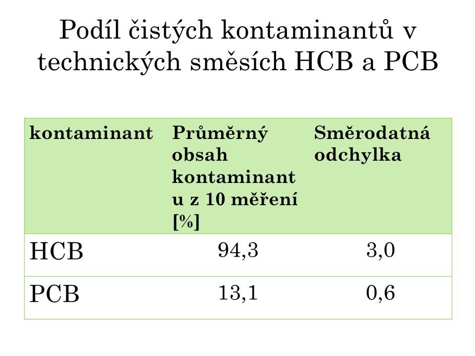 Podíl čistých kontaminantů v technických směsích HCB a PCB