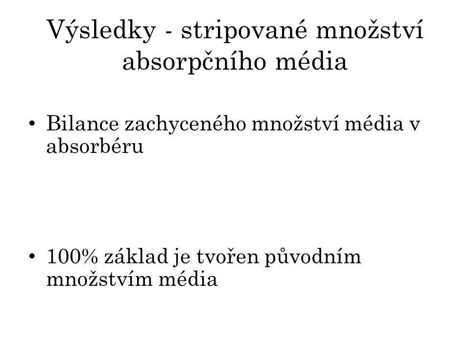 Výsledky - stripované množství absorpčního média