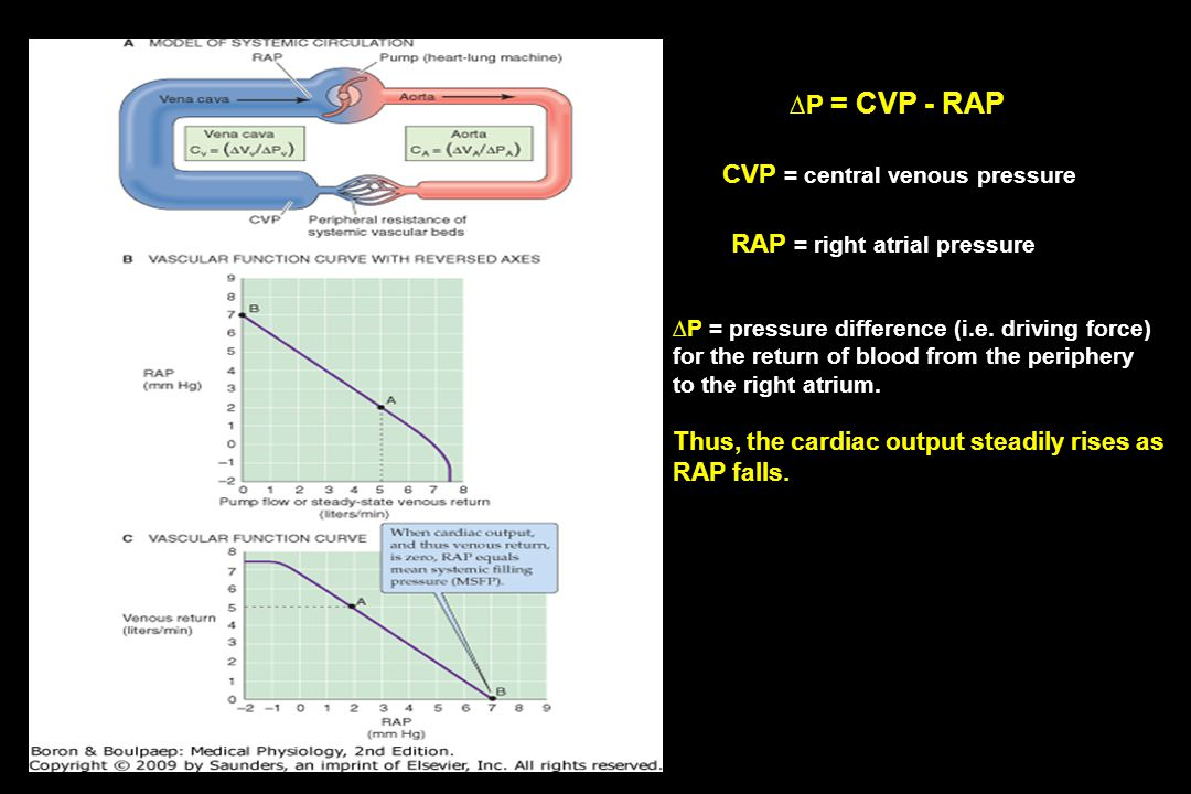 CVP = central venous pressure