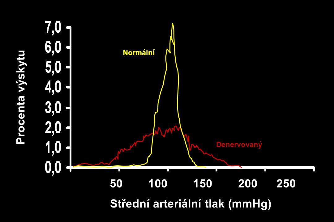 Střední arteriální tlak (mmHg)