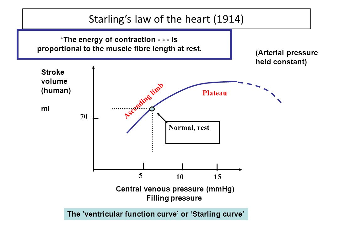 Starling's law of the heart (1914)