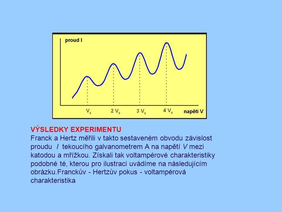 VÝSLEDKY EXPERIMENTU
