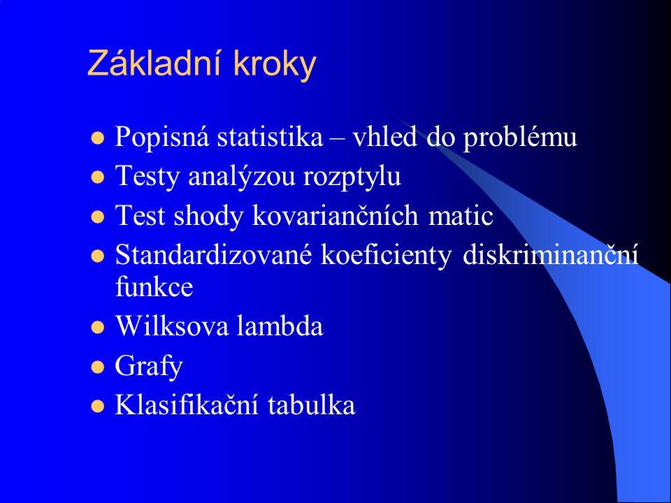 Základní kroky Popisná statistika – vhled do problému
