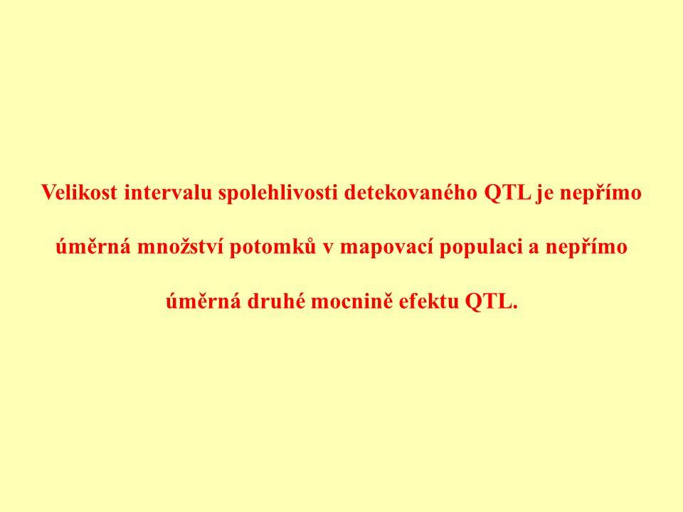 Velikost intervalu spolehlivosti detekovaného QTL je nepřímo úměrná množství potomků v mapovací populaci a nepřímo úměrná druhé mocnině efektu QTL.