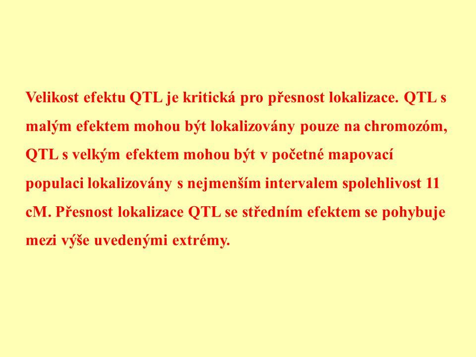 Velikost efektu QTL je kritická pro přesnost lokalizace