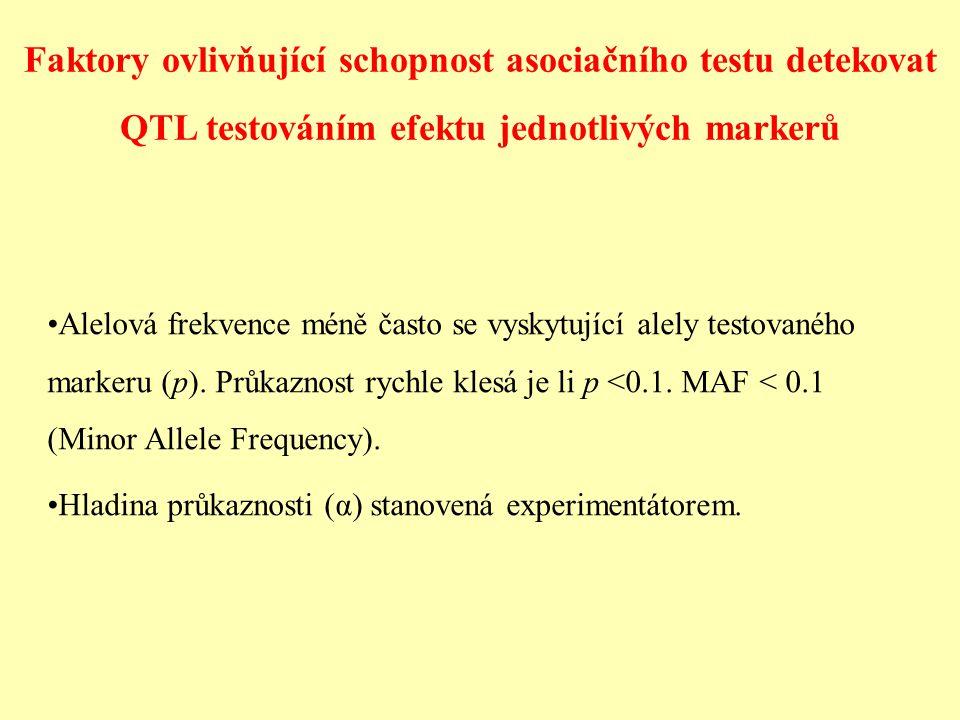 Faktory ovlivňující schopnost asociačního testu detekovat QTL testováním efektu jednotlivých markerů
