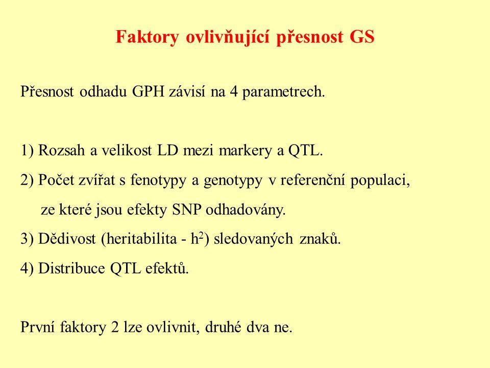 Faktory ovlivňující přesnost GS