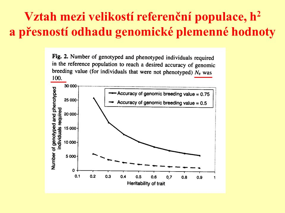 Vztah mezi velikostí referenční populace, h2 a přesností odhadu genomické plemenné hodnoty