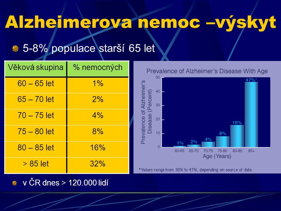 Alzheimerova nemoc –výskyt