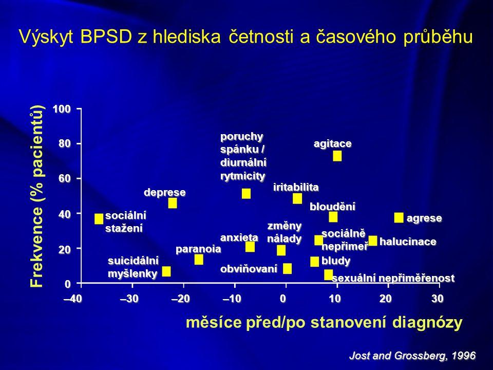 Frekvence (% pacientů) měsíce před/po stanovení diagnózy