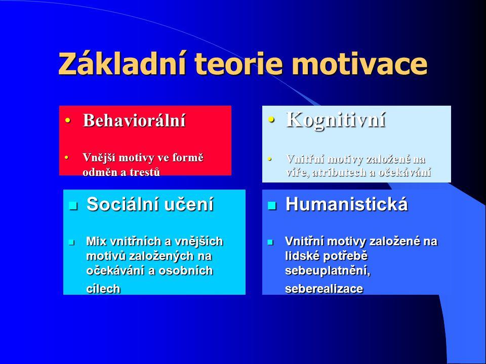 Základní teorie motivace