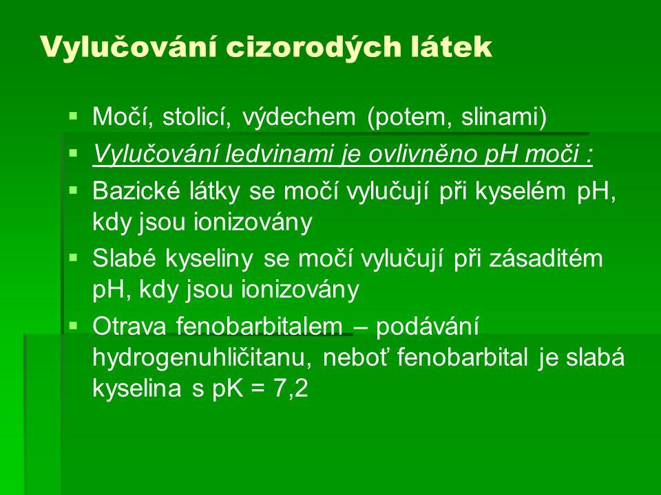 Vylučování cizorodých látek
