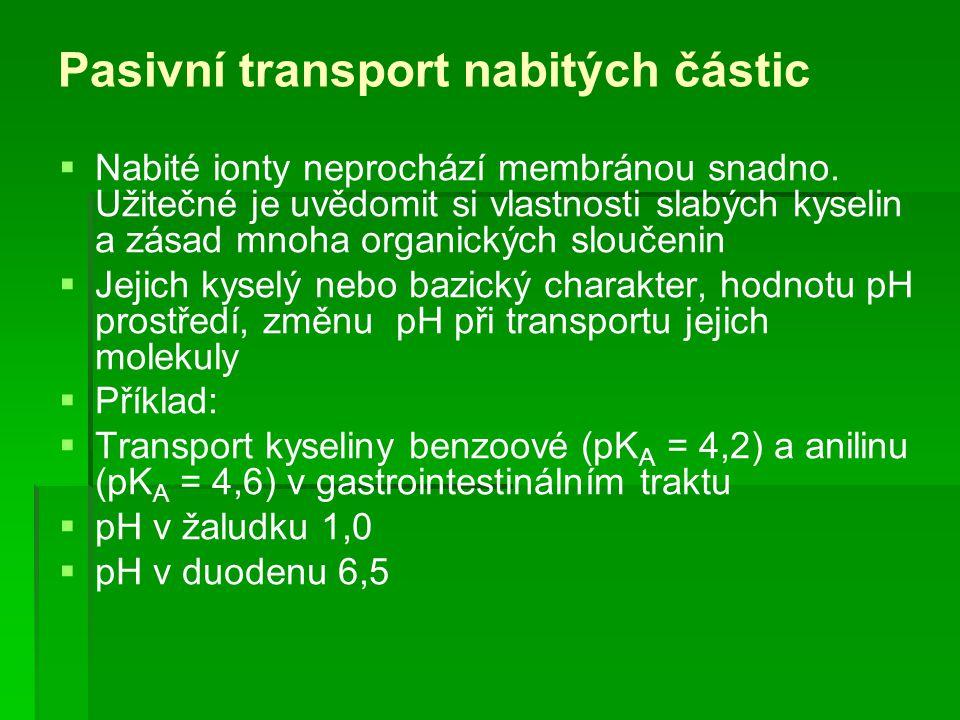 Pasivní transport nabitých částic