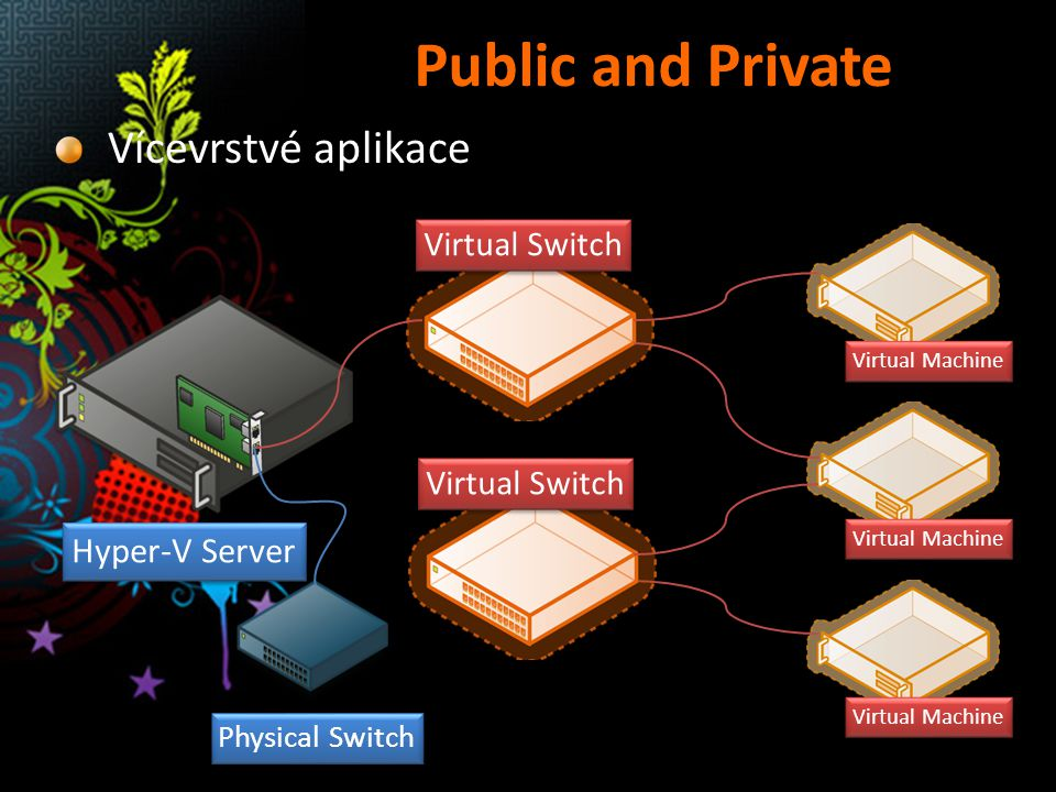 Public and Private Vícevrstvé aplikace Hyper-V Server Virtual Switch