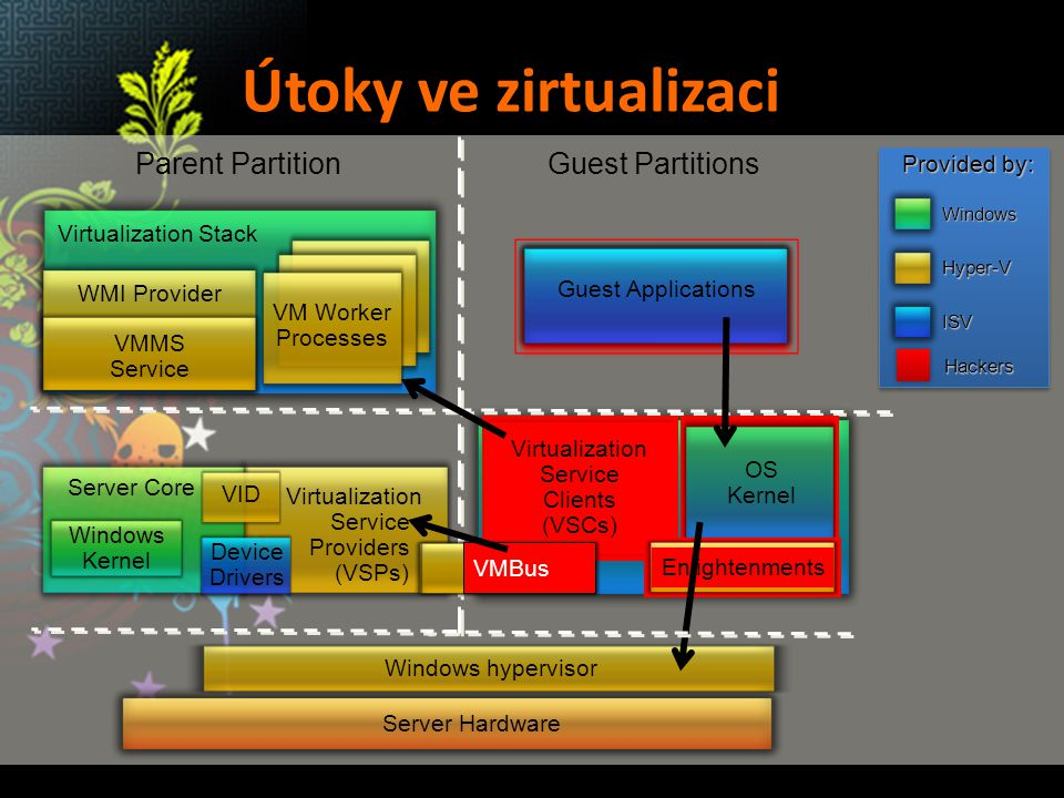Útoky ve zirtualizaci Parent Partition Guest Partitions Provided by: