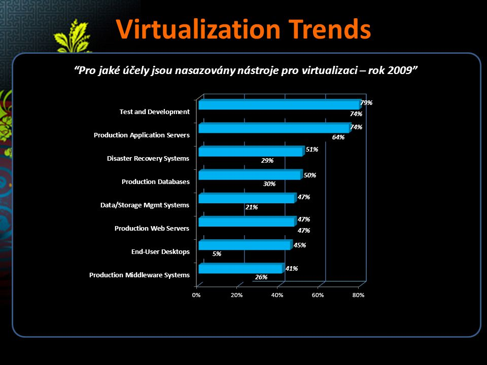 Virtualization Trends