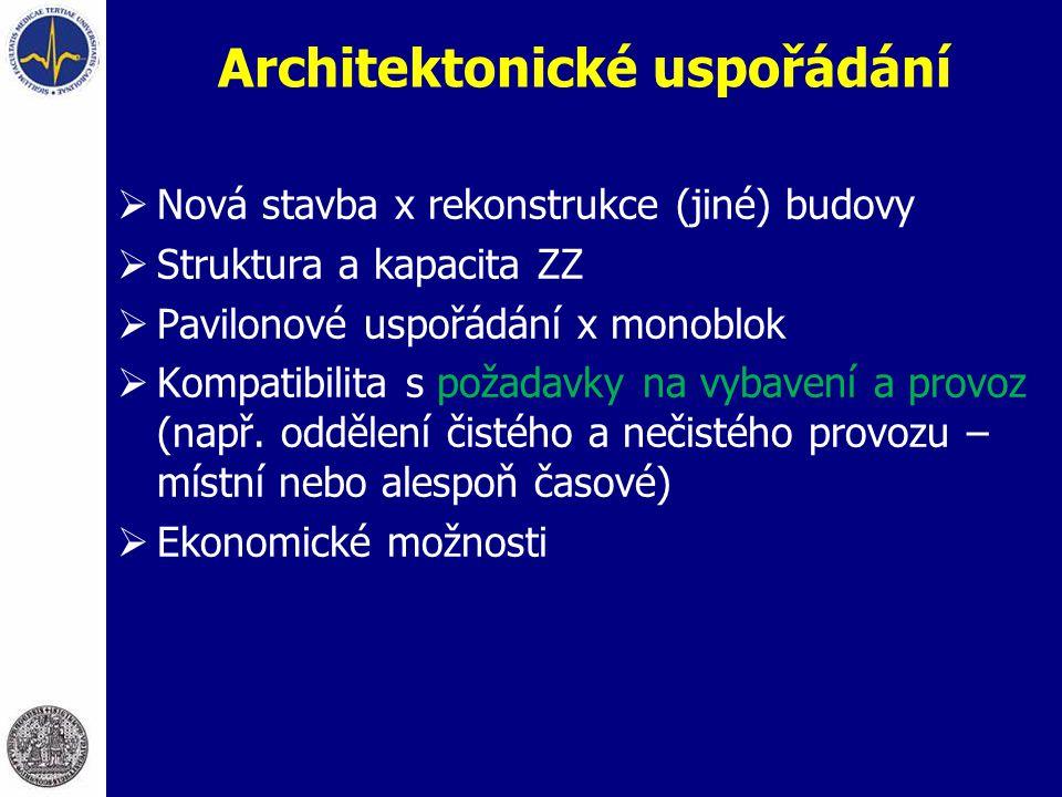 Architektonické uspořádání