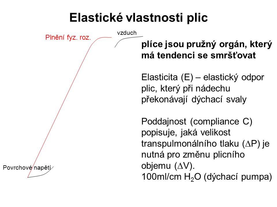 Elastické vlastnosti plic