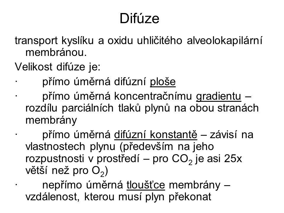 Difúze transport kyslíku a oxidu uhličitého alveolokapilární membránou. Velikost difúze je: · přímo úměrná difúzní ploše.
