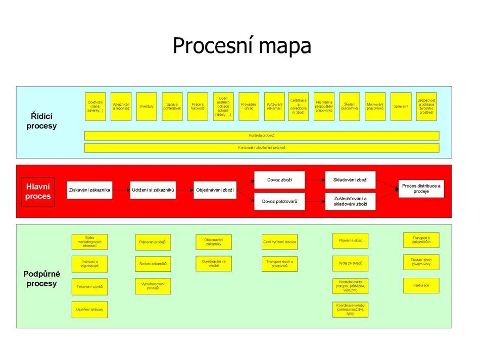 Procesní mapa