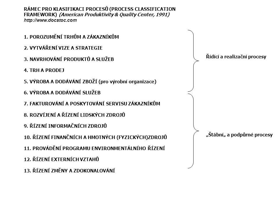 RÁMEC PRO KLASIFIKACI PROCESŮ (PROCESS CLASSIFICATION