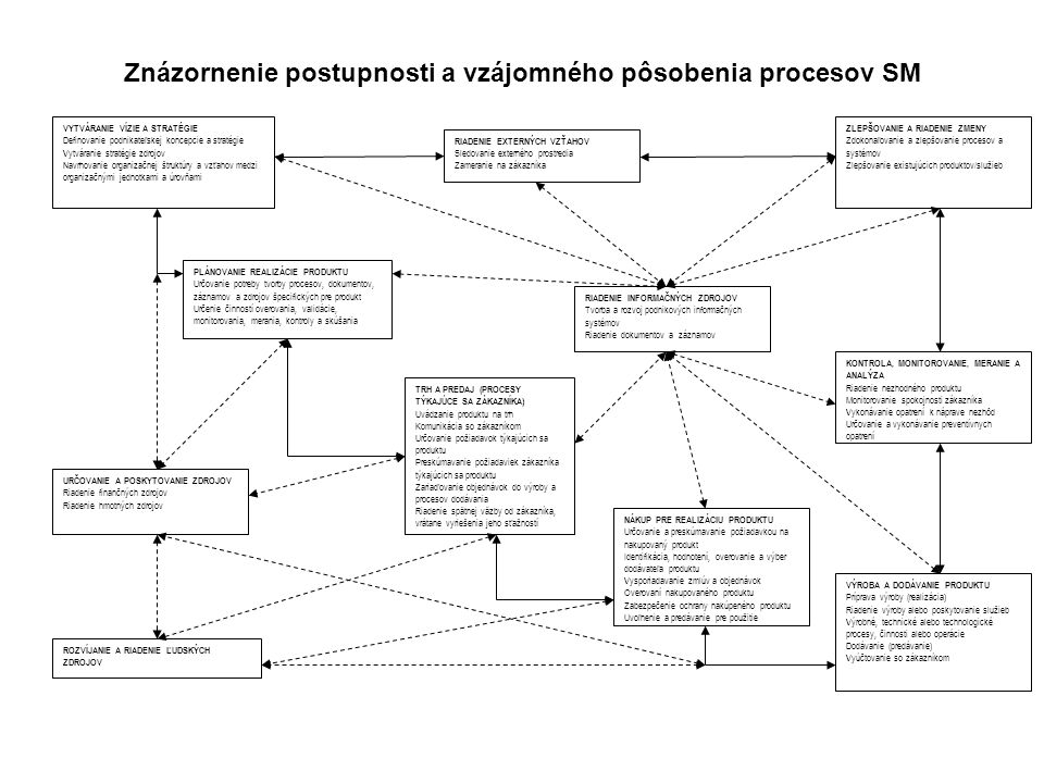 Znázornenie postupnosti a vzájomného pôsobenia procesov SM