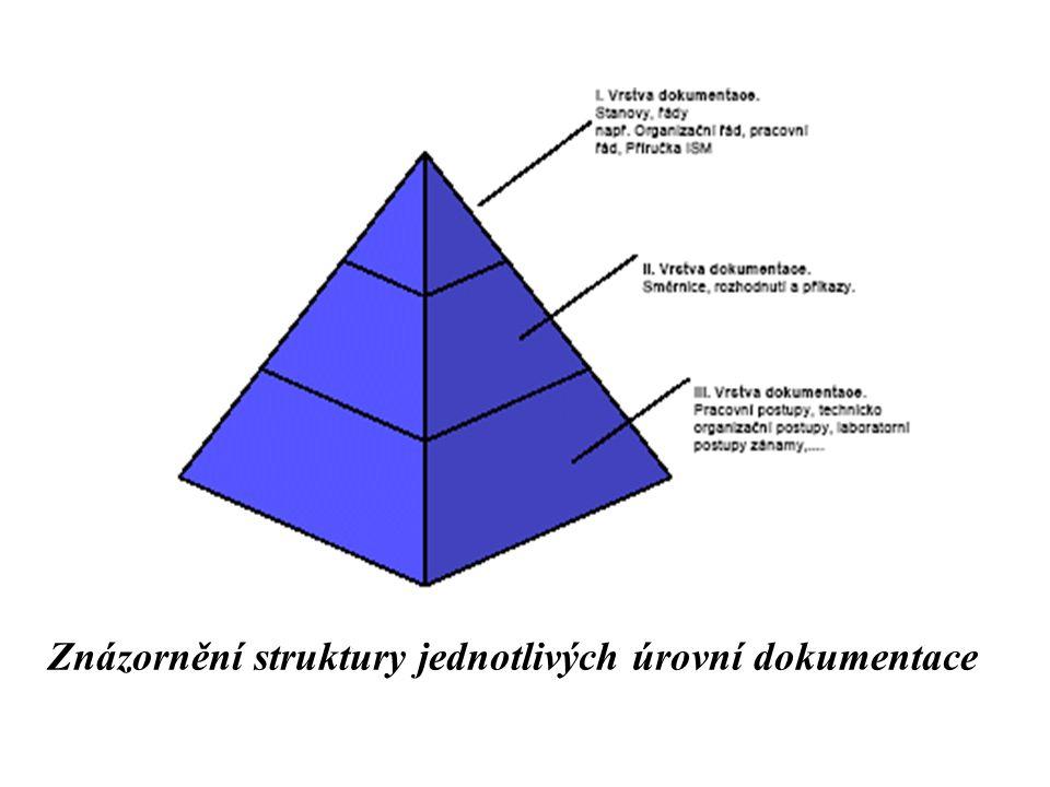 Znázornění struktury jednotlivých úrovní dokumentace