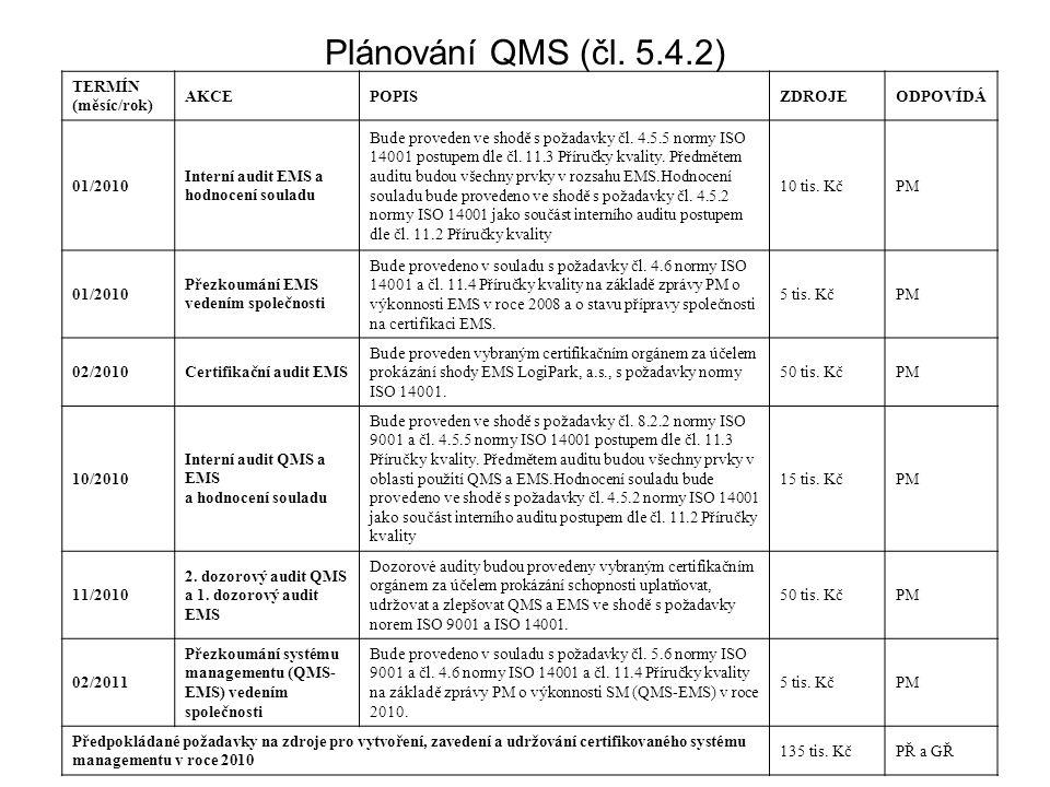 Plánování QMS (čl. 5.4.2) TERMÍN (měsíc/rok) AKCE POPIS ZDROJE