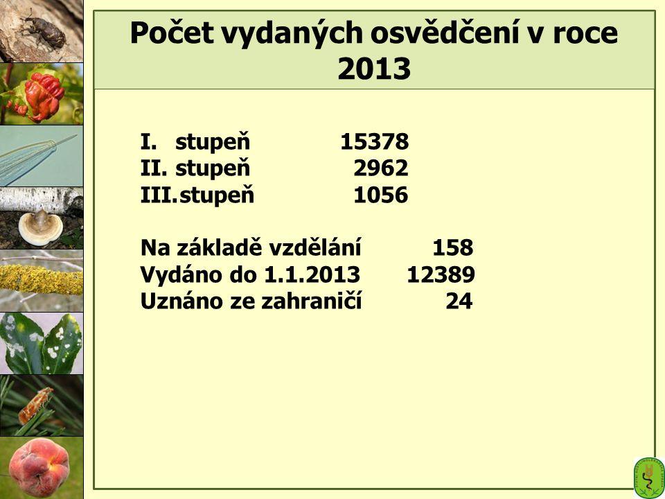 Počet vydaných osvědčení v roce 2013