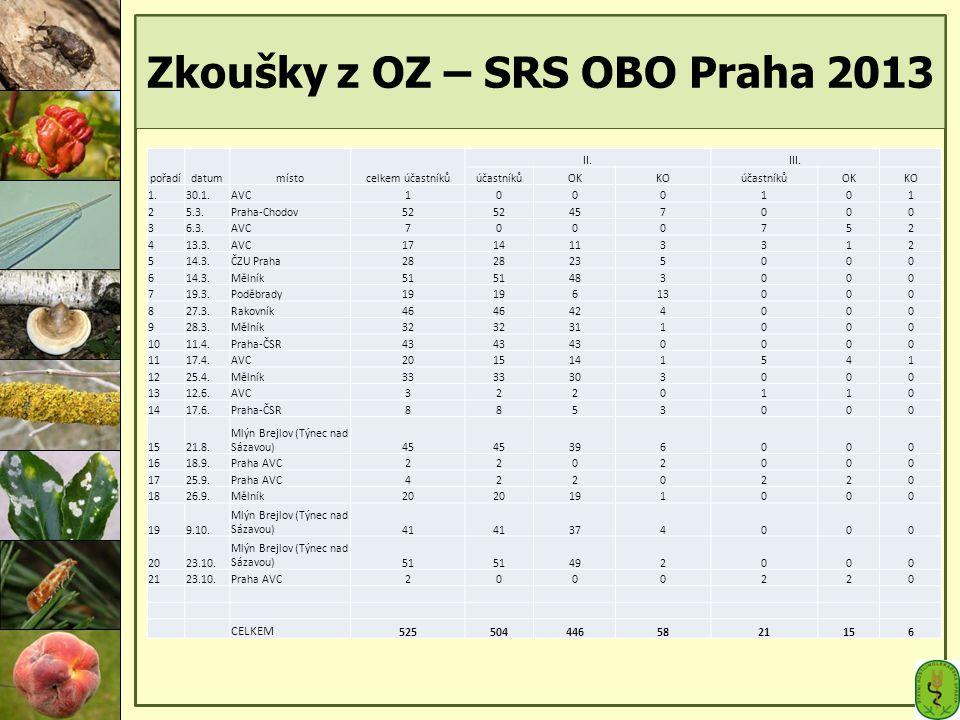 Zkoušky z OZ – SRS OBO Praha 2013