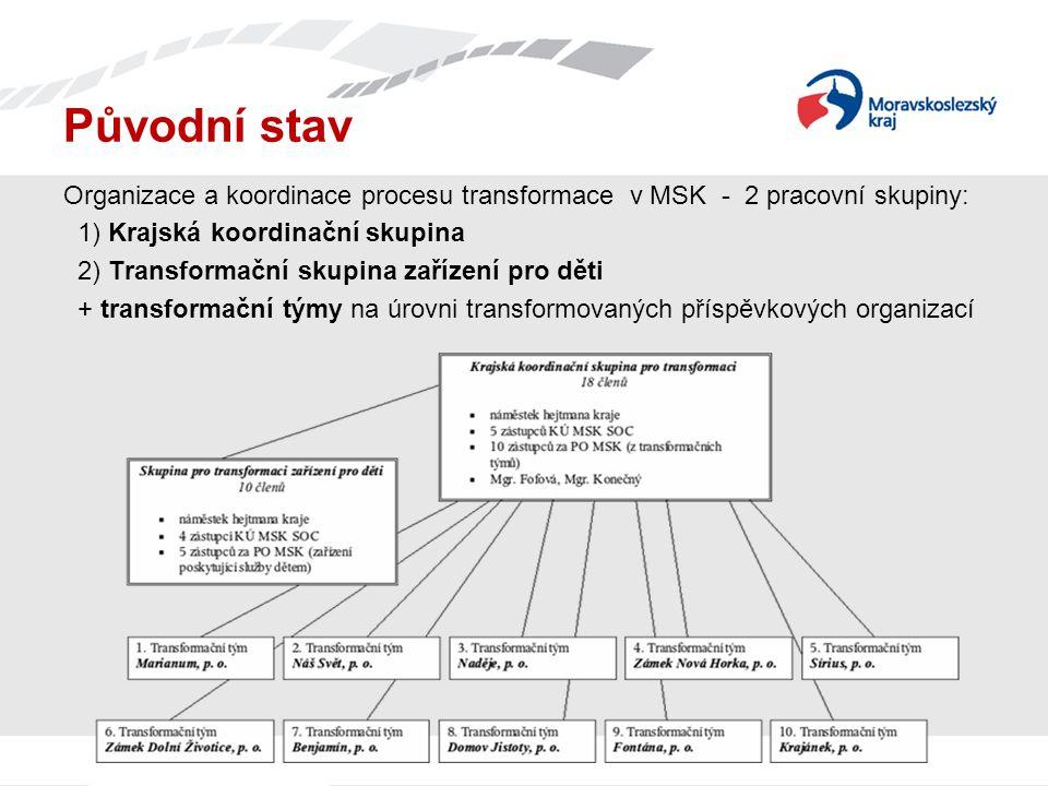 Původní stav Organizace a koordinace procesu transformace v MSK - 2 pracovní skupiny: 1) Krajská koordinační skupina.