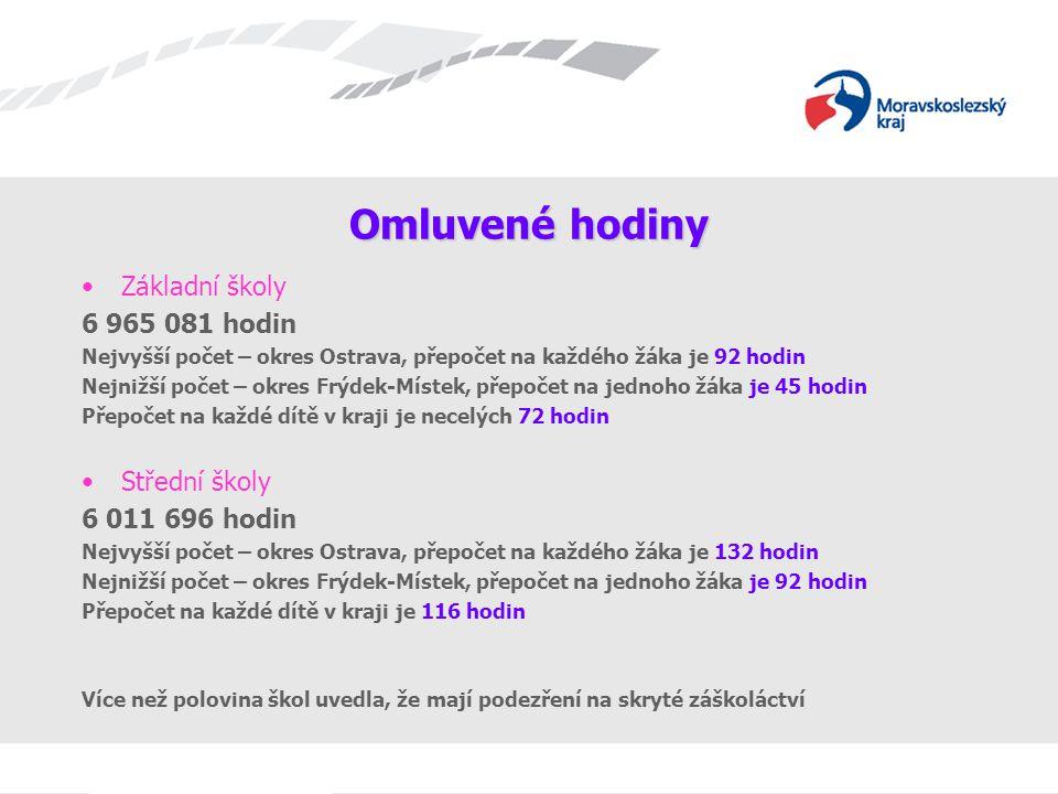 Omluvené hodiny Základní školy 6 965 081 hodin Střední školy