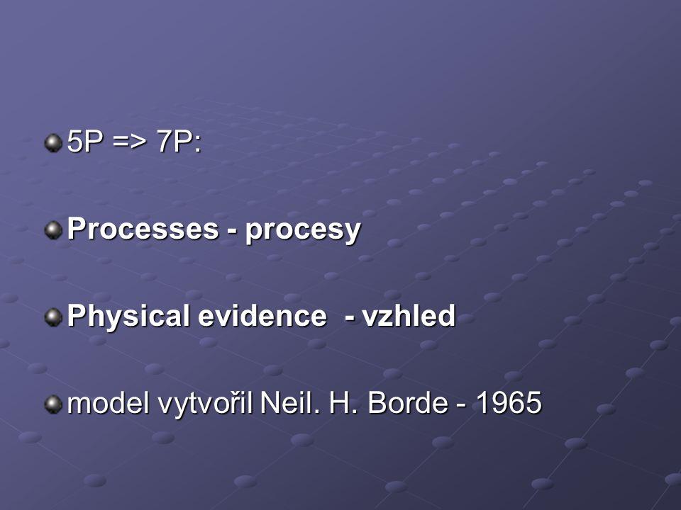 5P => 7P: Processes - procesy Physical evidence - vzhled model vytvořil Neil. H. Borde - 1965