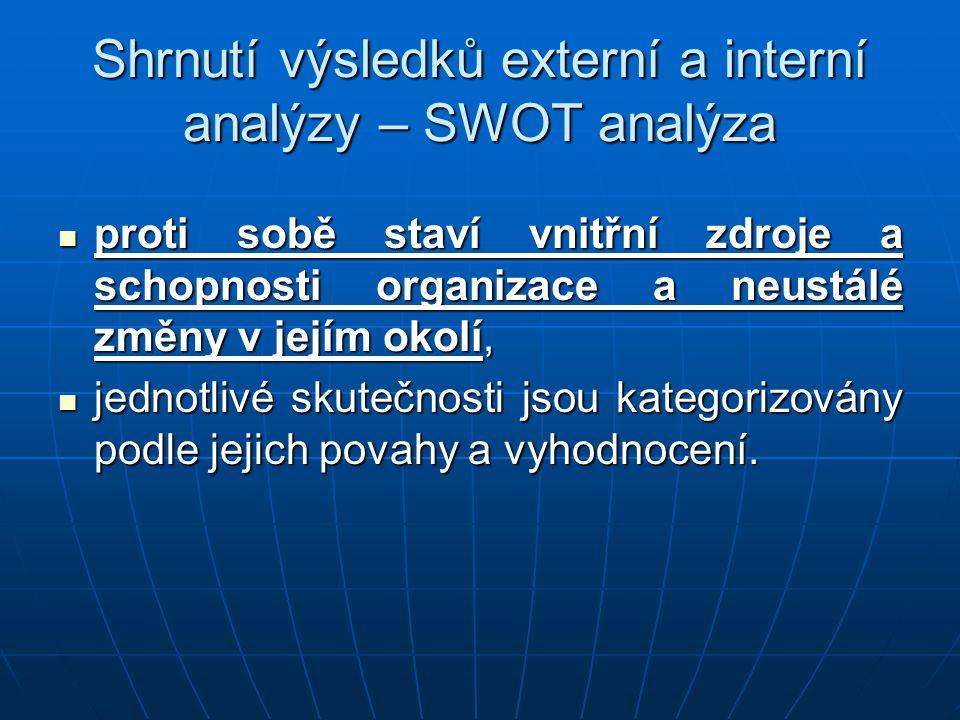 Shrnutí výsledků externí a interní analýzy – SWOT analýza