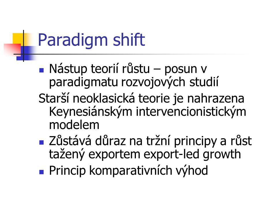 Paradigm shift Nástup teorií růstu – posun v paradigmatu rozvojových studií.