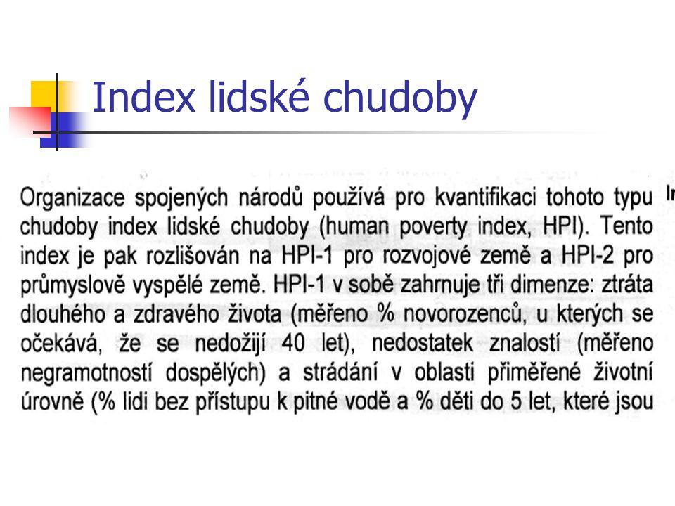 Index lidské chudoby