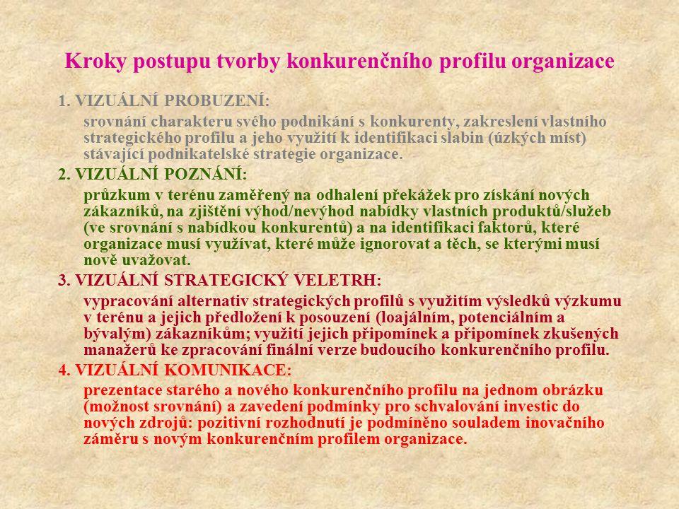 Kroky postupu tvorby konkurenčního profilu organizace