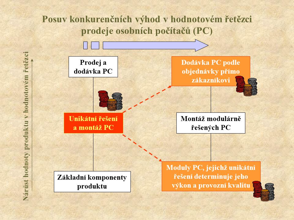 Posuv konkurenčních výhod v hodnotovém řetězci prodeje osobních počítačů (PC)