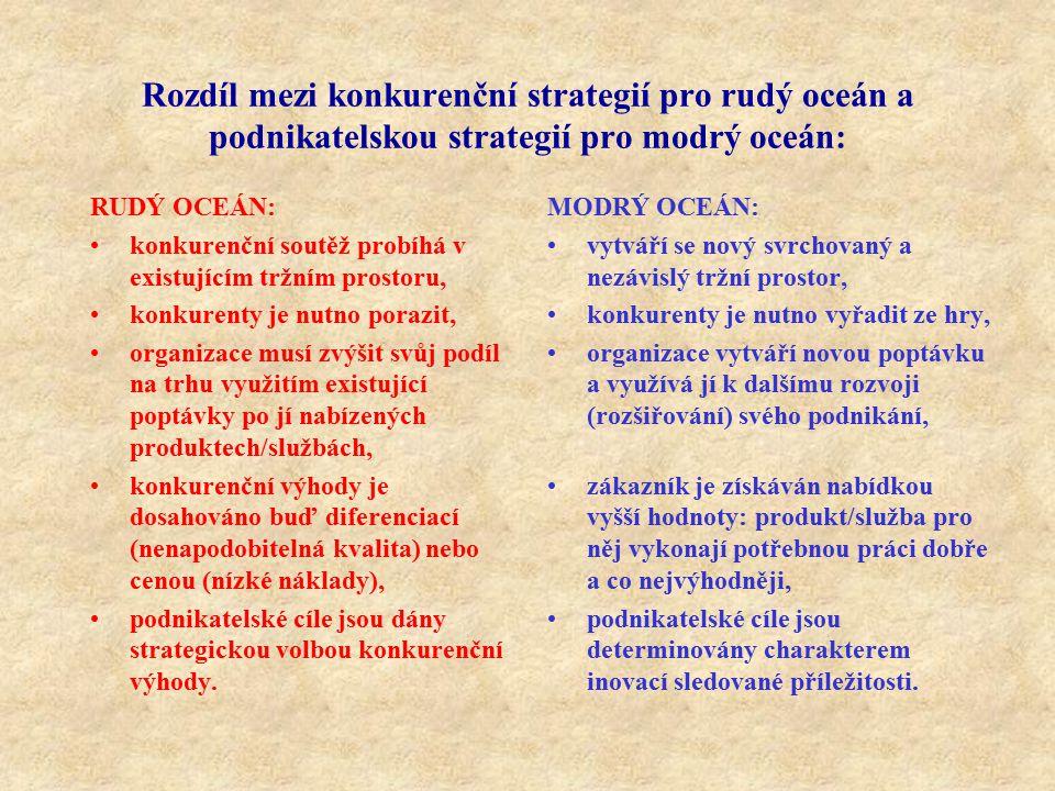 Rozdíl mezi konkurenční strategií pro rudý oceán a podnikatelskou strategií pro modrý oceán: