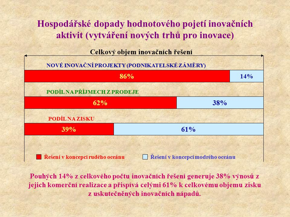 Hospodářské dopady hodnotového pojetí inovačních aktivit (vytváření nových trhů pro inovace)