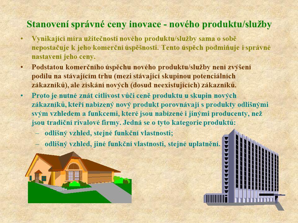 Stanovení správné ceny inovace - nového produktu/služby