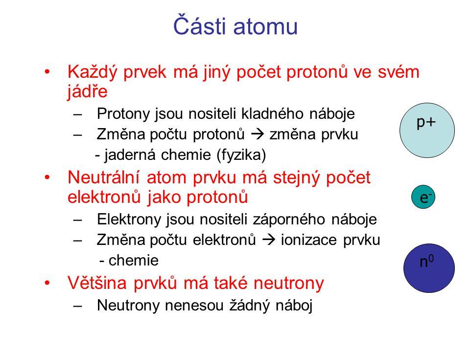 Části atomu Každý prvek má jiný počet protonů ve svém jádře