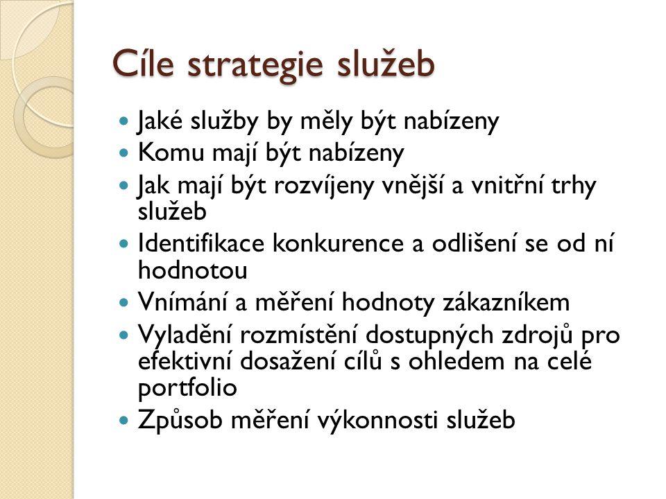 Cíle strategie služeb Jaké služby by měly být nabízeny