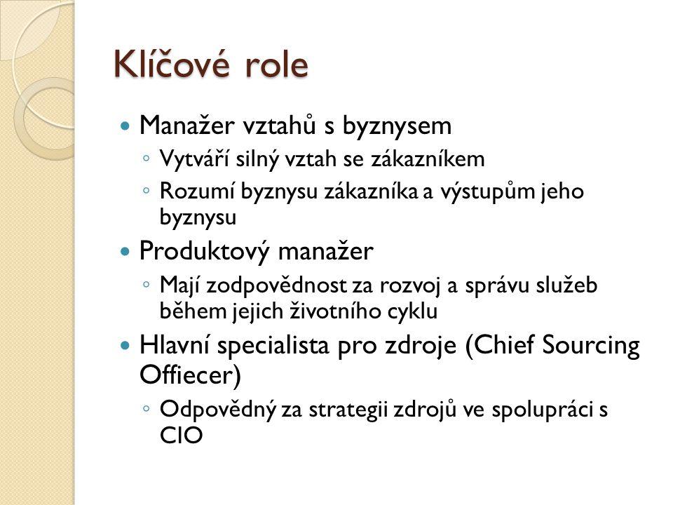 Klíčové role Manažer vztahů s byznysem Produktový manažer