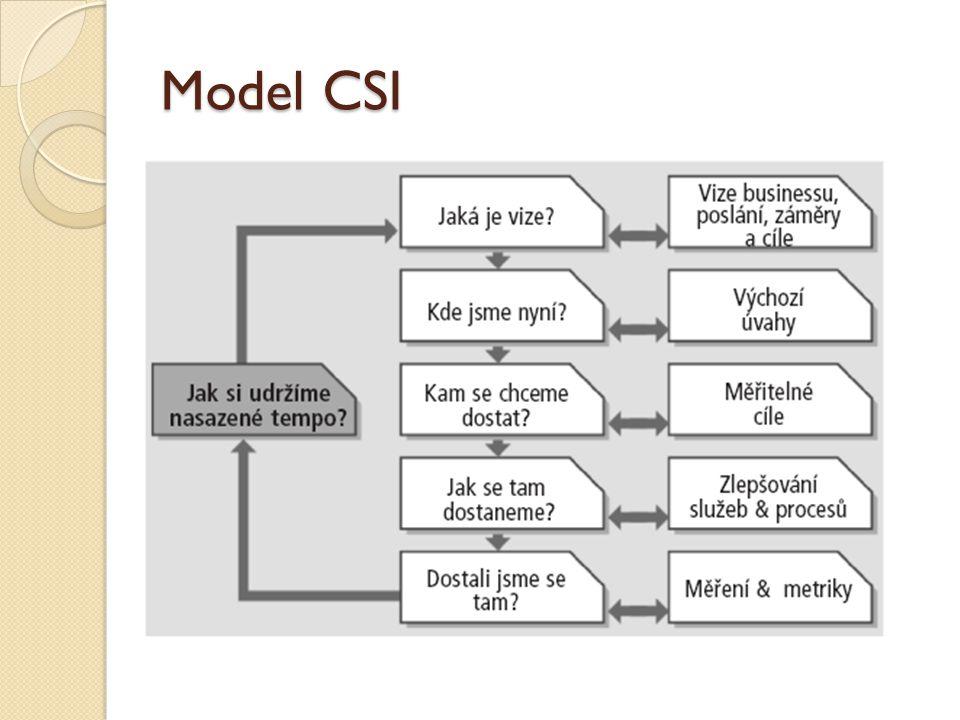Model CSI